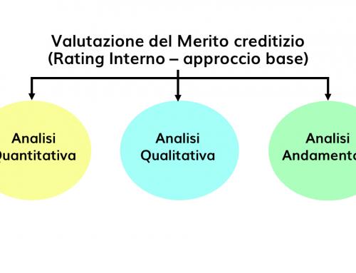 La valutazione del merito creditizio: Rating Interni approccio Base