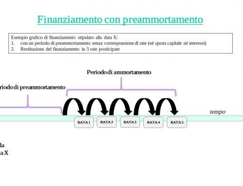 Cos'è il periodo di Preammortamento in un finanziamento